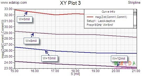 对于带状线差分对,其差模阻抗和共模阻抗会随着差分信号线的线宽 W 和差分信号线之间的间距 S 的变化而变化。下面我们使用 HFSS 的参数扫描功能来分析差分信号线的差模阻抗和共模阻抗随着线宽W 和间距 S 的变化趋势。 12.8.1 添加扫描参数设置 添加设计变量 W 和 S 为扫描参数变量,变量 W 的扫描范围设置为 6~12 密耳,变量S 的扫描范围设置为 15~21 密耳,二者的变化步进值都设置为2 密耳。 (1)右键单击工程树下的 Optimetrics 节点,从弹出菜单中选择【Add 】【Par