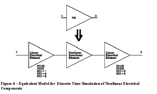Nonlinear Electrical Component Discrete Time Simulation — Ansoft